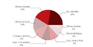 Censo dos Grupos de pesquisa da UFES